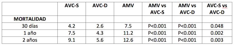 Diferentes estrategias de abordaje con angioplastia coronaria en pacientes con IAM y elevación del segmento ST. ¿Cuál es mejor?