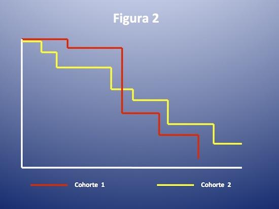 ¿Qué es el análisis de sobrevida? Parte 4