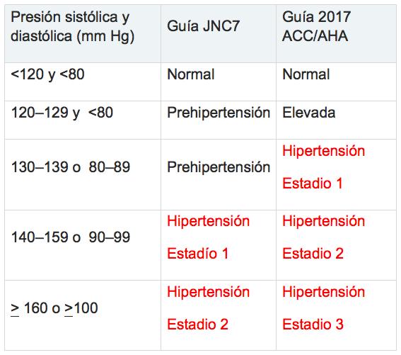Valores normales de presion arterial media
