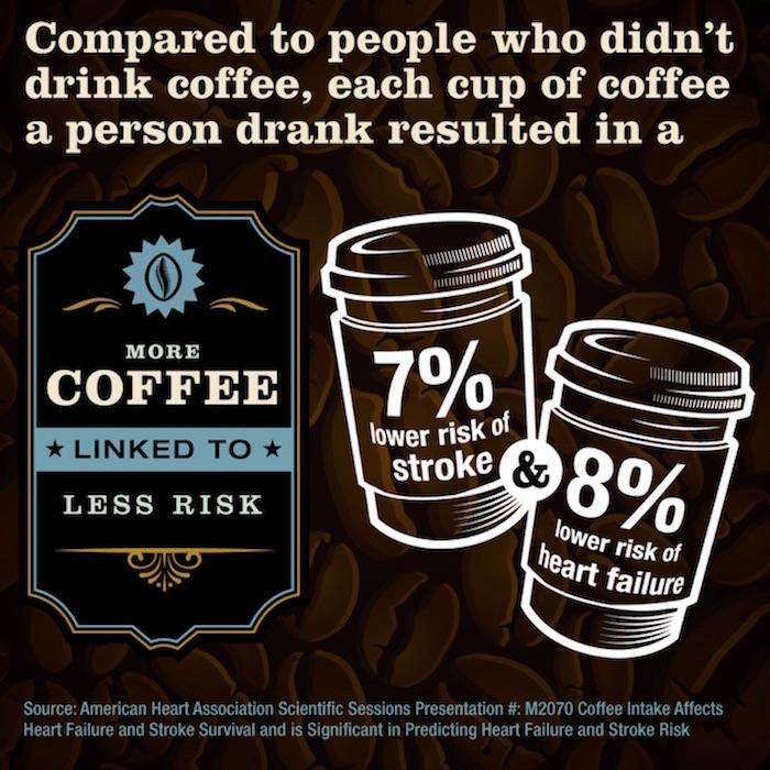Café: no es perjudicial para la salud