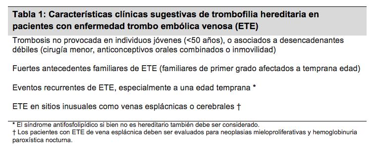 La mirada del cardiólogo frente a las pruebas de diagnóstico de trombofilia y en pacientes con enfermedad tromboembólica