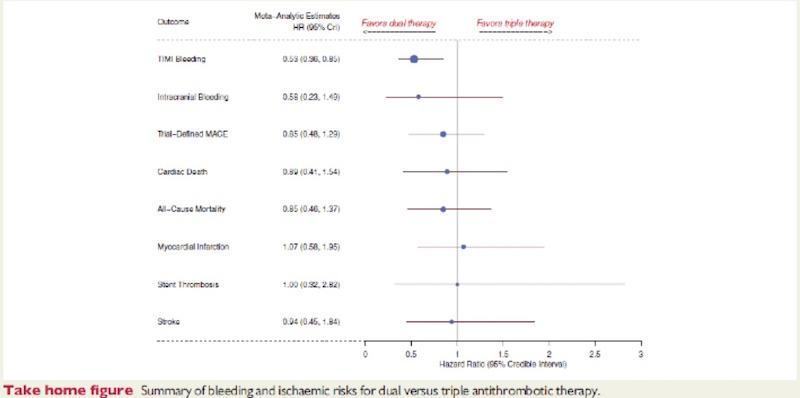 Seguridad y eficacia de la terapia antitrombótica doble versus triple, en pacientes con fibrilación auricular, luego de una intervención coronaria percutánea: revisión sistemática y metaanálisis de estudios clínicos randomizados